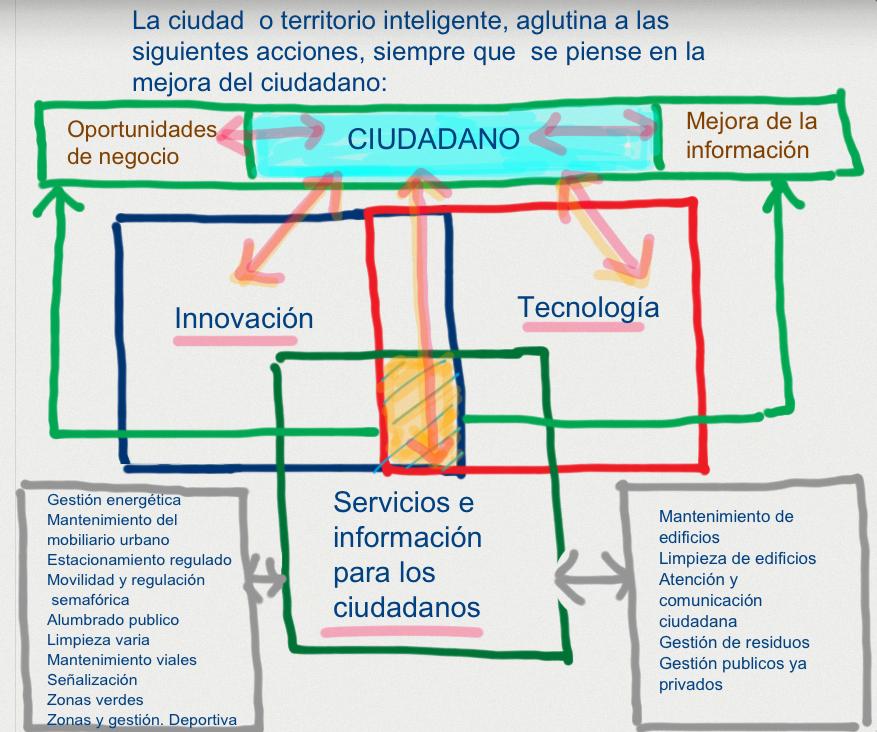 Enfoque hacia el ciudadano, en la gestión de procesos SmartCity