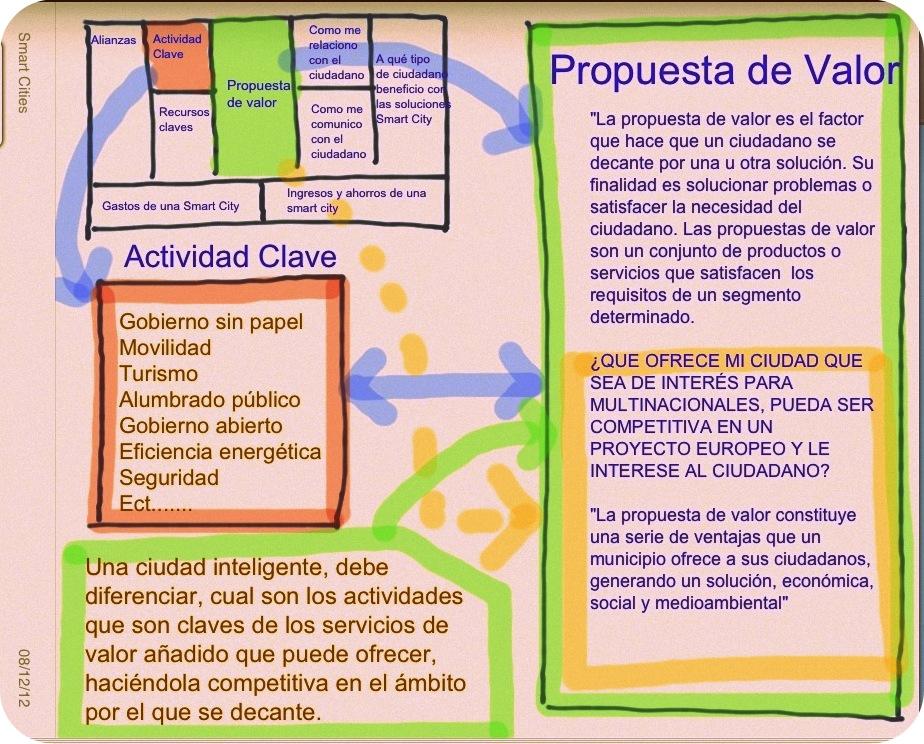 Definición de actividades claves y propuestas de valor.