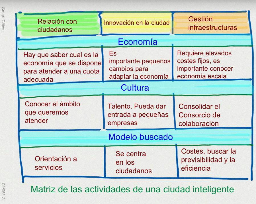 Matriz Ciudad Inteligente
