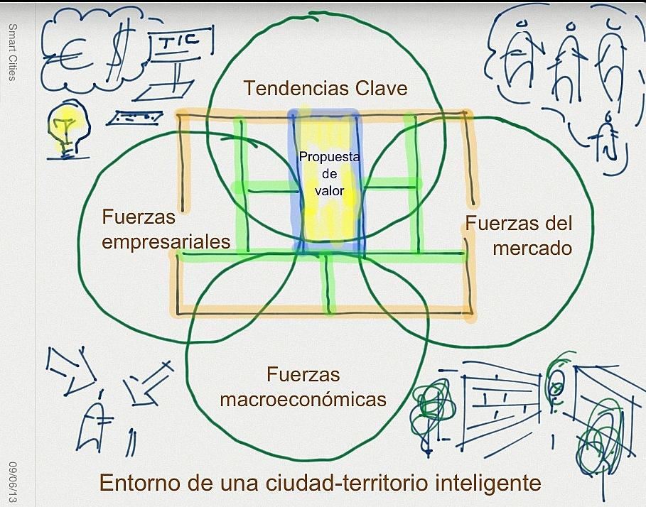 Entorno SmartCities