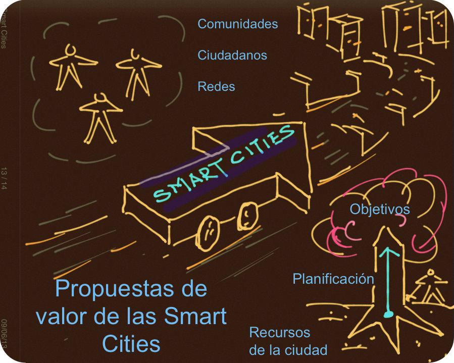 Propuesta de valor Smart Cities