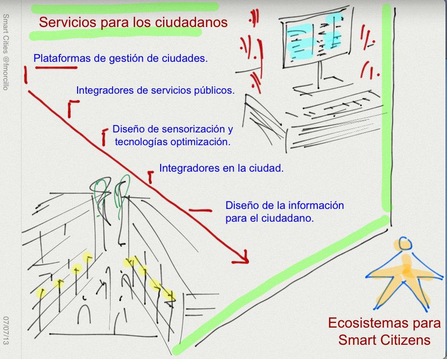 Ecosistema Servicios2