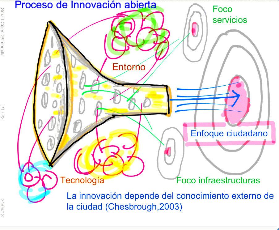 Innovacion abierta