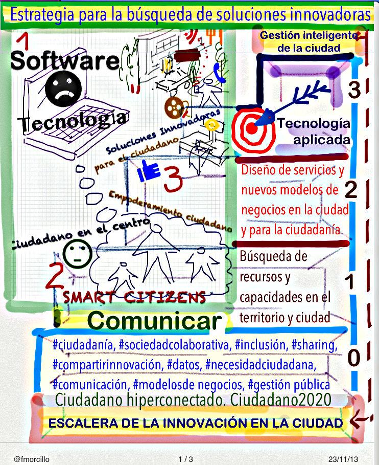 Escalera de la innovacion2