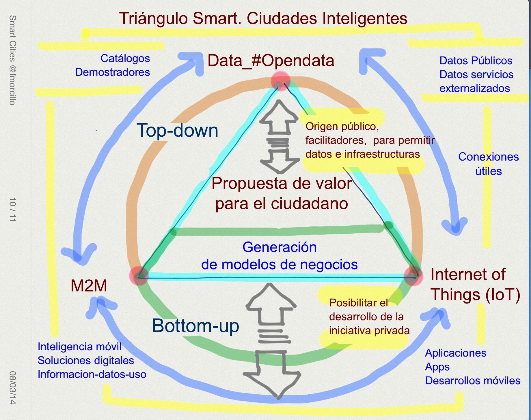 Triangulo Smart