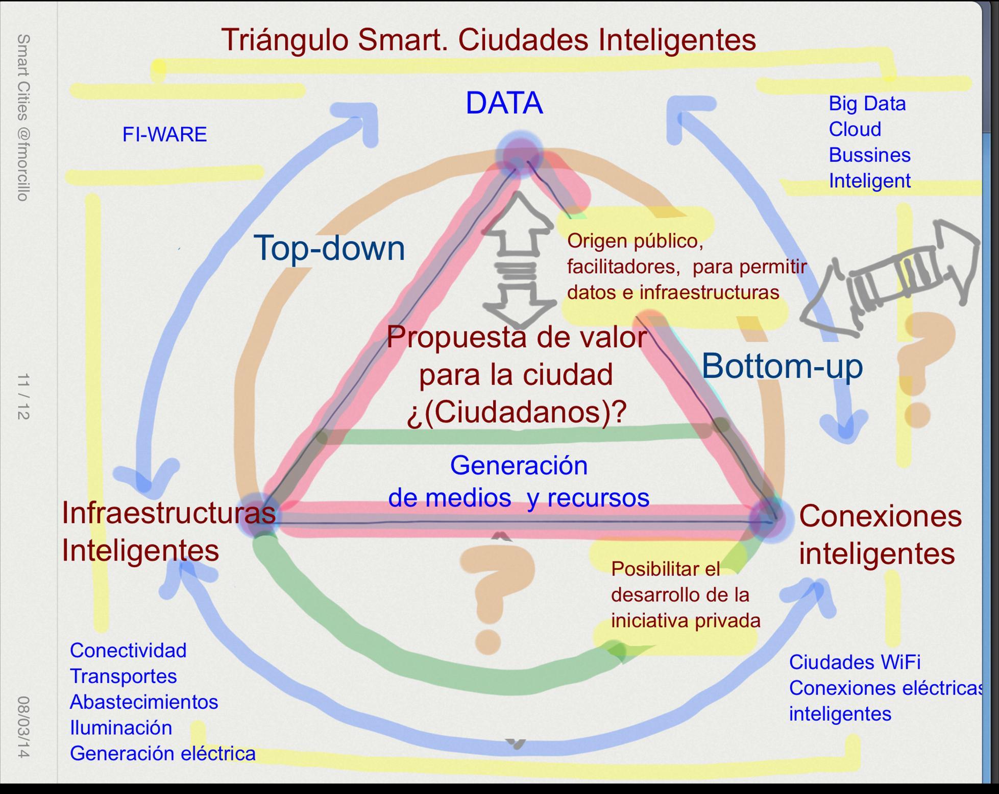 El Triángulo Smart I
