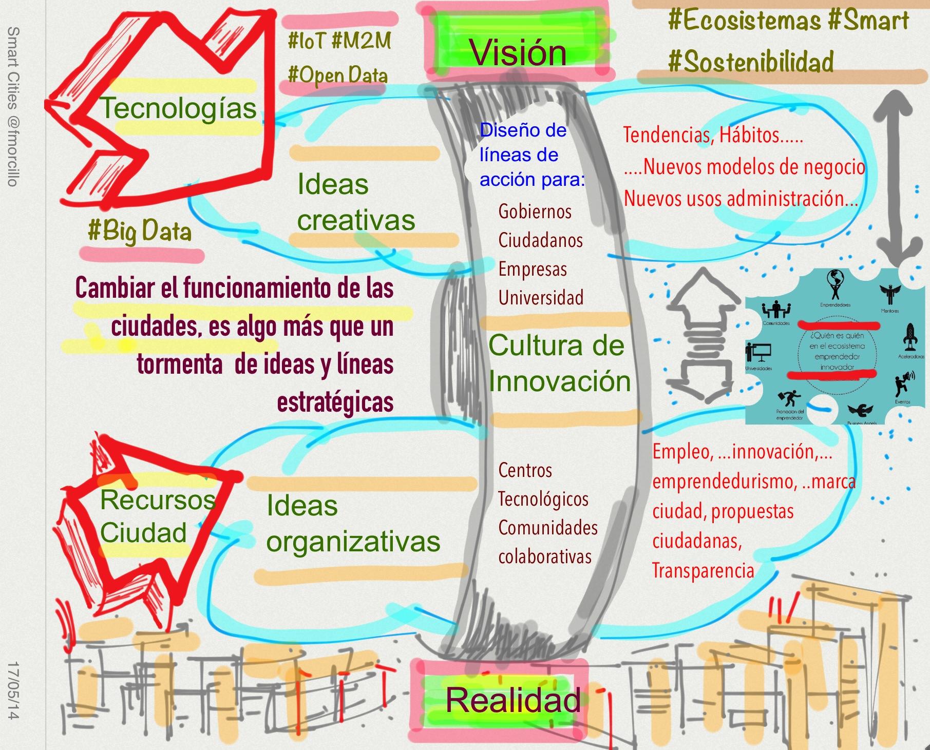 Visión y realidad #smarcity