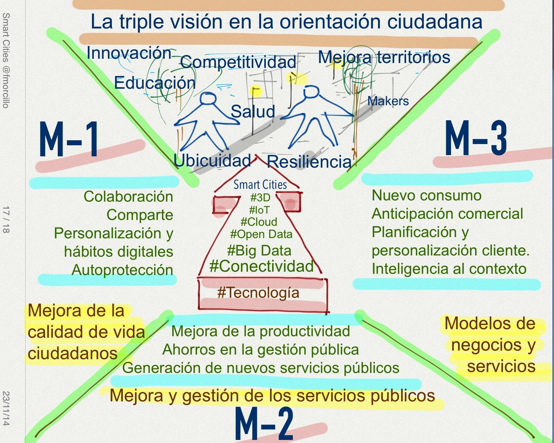 Triple orientación al ciudadano. Las 3Ms de las #Smartcities