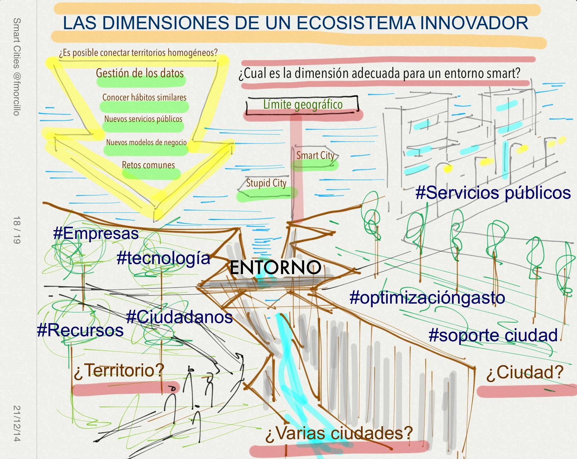 Ecosistema Innovador en un entorno inteligente