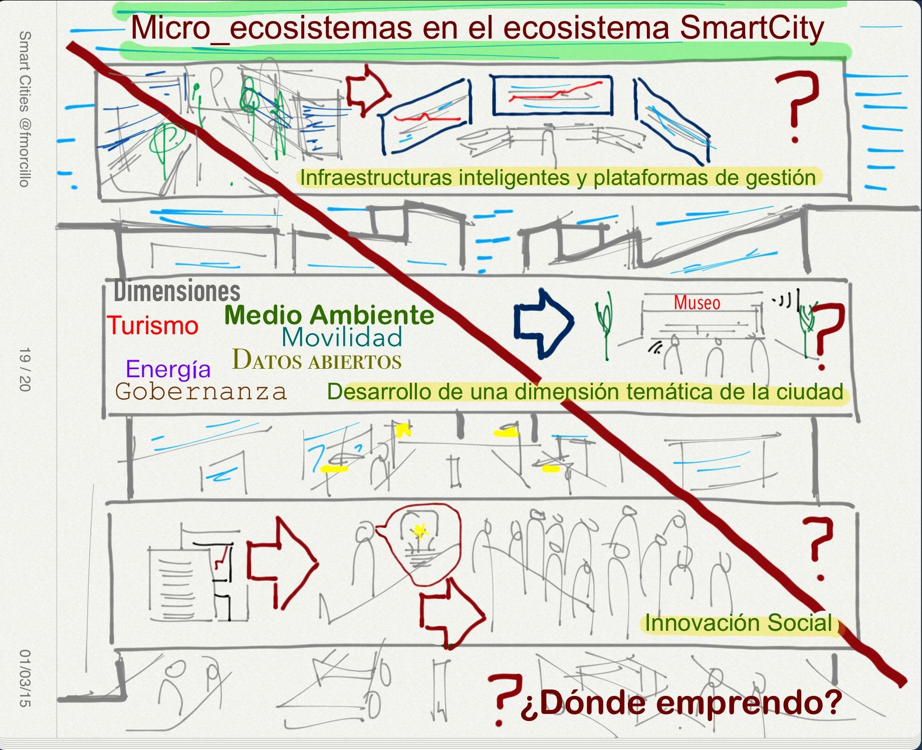 Micro_Ecosistemas Smart City