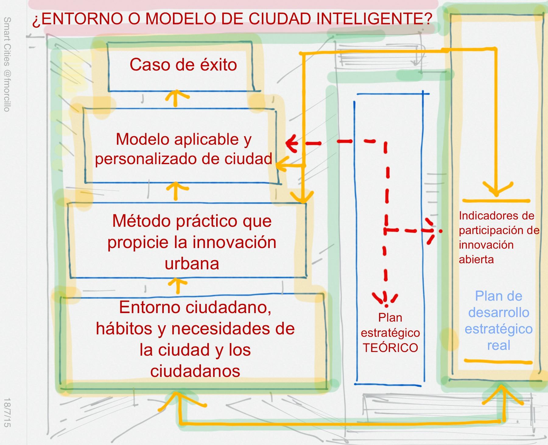 ¿Modelo o entorno?