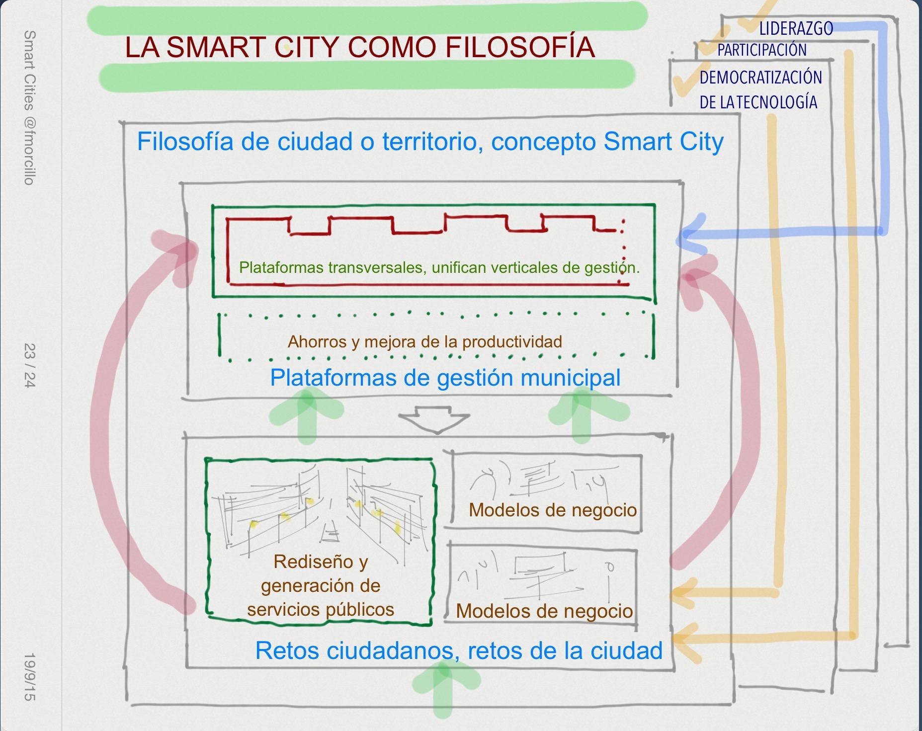 Smart City como filosofía