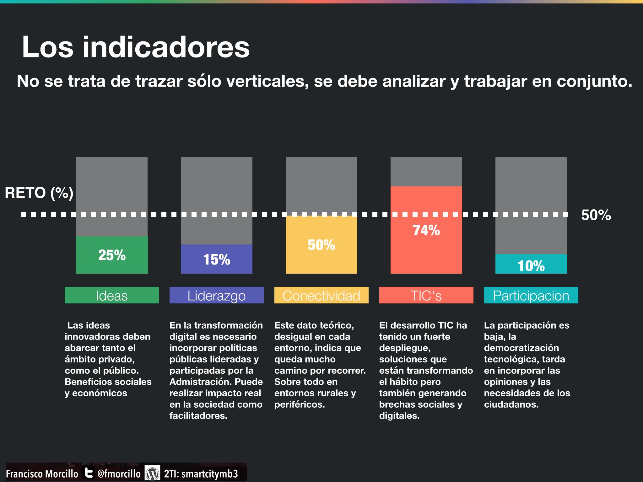 Los indicadores_SmartCity