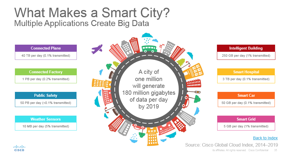 Smart Cities by Cisco