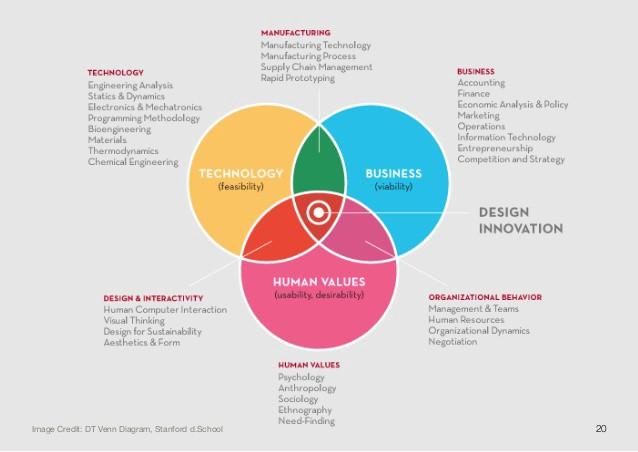 Modelos de Negocios Innovadores