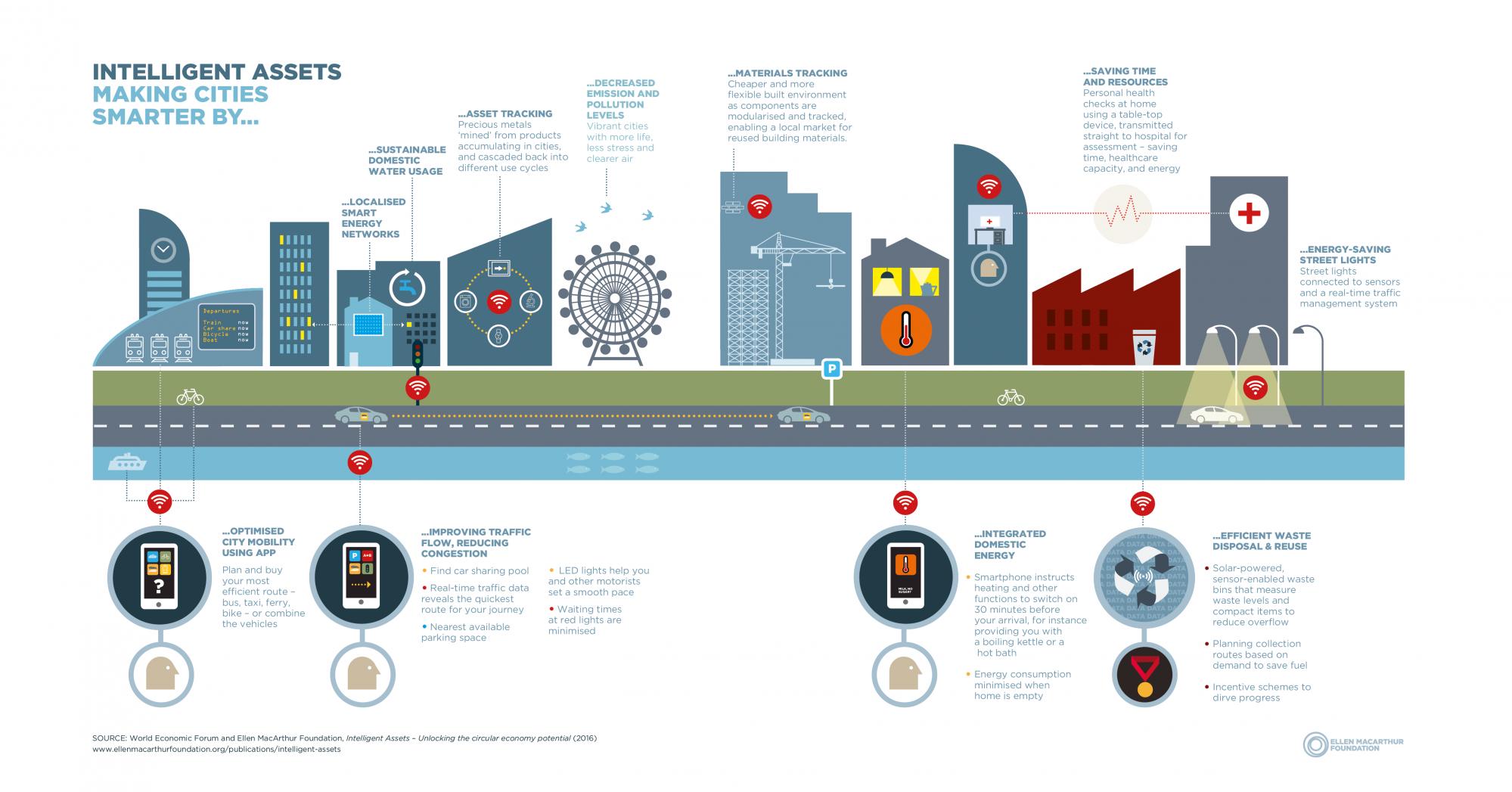 ia_smarter-cities