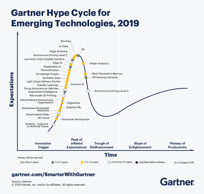 Gartnet_for_Emerging_Tech_Hype_Cycle
