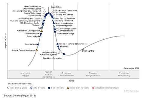 Gartner-Hype-Cycle-Smart-Cities