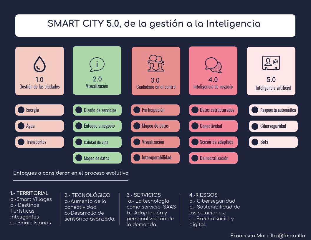 Gestion_Inteligencia